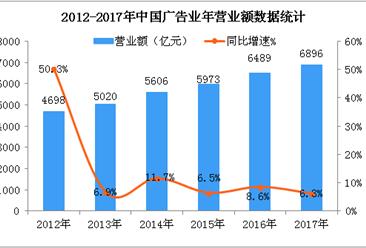 六张图看懂中国广告市场发展现状:2017年广告经营额增至6896亿元