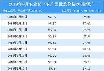 2018年6月20日农产品批发价格指数分析:猪肉价格下降0.2%(表)