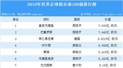 2018年世界足球俱乐部100强排行榜