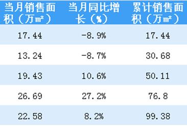 2018年5月佳兆业销售简报:累计销售额突破150亿(附图表)