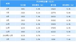 2018年1-5月全国汽车类零售数据分析:零售额同比增长4.8%(图表)