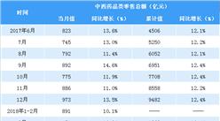 2018年1-5月全国中西药品类零售数据分析:零售额同比增长9.4%(图表)