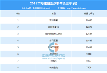 2018年5月中国自主品牌轿车销量排行榜(TOP100)