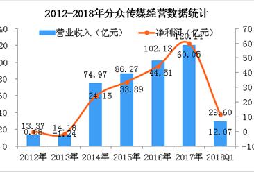 2018Q1分众传媒经营数据统计分析:实现净利润12.07亿元(附图)