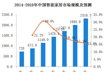 智能音箱仅6%用户用来控制智能家居,三张图看懂中国智能音箱市场(图)