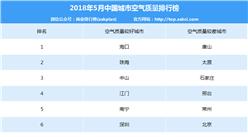 2018年5月中国城市空气质量排行榜