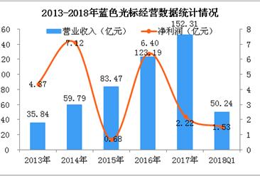 2018Q1蓝色光标经营数据统计分析:净利润大增89.69%(附图)