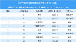 2018中国500最具价值品牌排行榜(广东篇):除了腾讯还有哪些品牌上榜(附榜单)