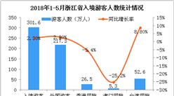 2018年1-5月浙江省出入境旅游數據分析:旅游外匯收入增長5.1%(附圖)