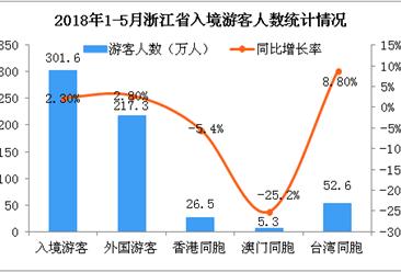 2018年1-5月浙江省出入境旅游数据分析:旅游外汇收入增长5.1%(附图)