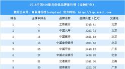 2018中国500最具价值品牌排行榜(金融行业):工行第一 人寿第二(附榜单)