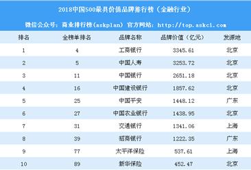 2018中國500最具價值品牌排行榜(金融行業):工行第一 人壽第二(附榜單)