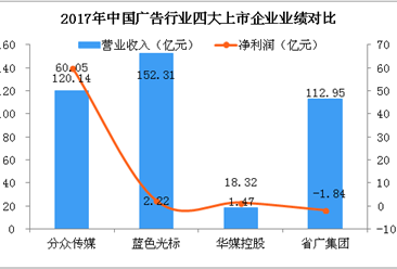2018年广告业四大上市公司财力大PK:谁能成为广告市场霸主?(附图表)