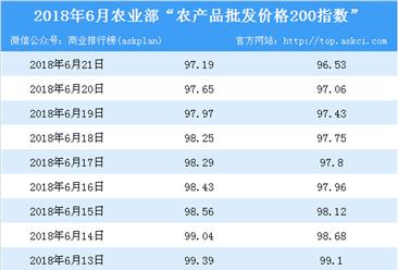 2018年6月21日农产品批发价格指数分析:猪肉价格上升0.1%(表)
