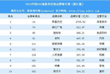 2018中国500最具价值品牌排行榜(浙江篇):除了阿里巴巴还有哪些品牌上榜(附榜单)