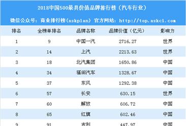 2018中國500最具價值品牌排行榜(汽車行業):吉利僅排名第九(附榜單)