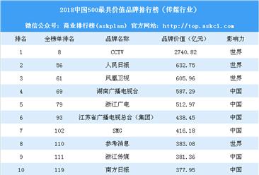 2018中國500最具價值品牌排行榜(傳媒行業):CCTV等36個品牌上榜(附榜單)
