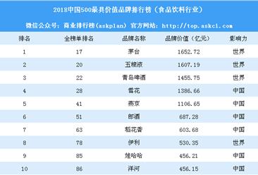 2018中国500最具价值品牌排行榜(食品、饮料行业):茅台第一 五粮液第二