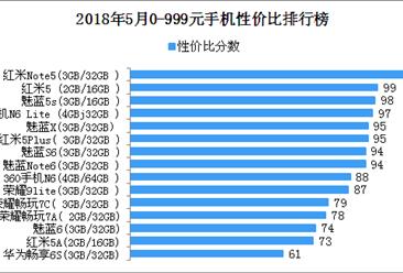 2018年5月0-999元手机性价比排行榜:红米Note5性价比最高(附榜单)