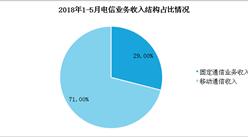 2018年1-5月份通信业经济月度运行数据分析:收入累计完成5576亿元(图)