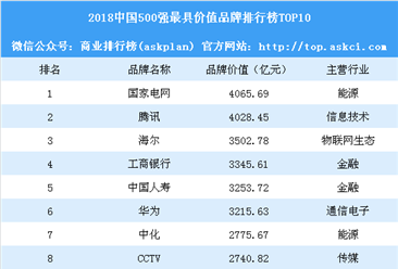 2018中国500最具价值品牌排行榜:腾讯第二 海尔第三(附完整榜单)