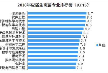 2018年应届生高薪专业排行榜(TOP15)