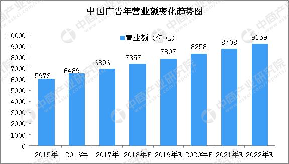 3% .预计2018-2022年我国广告业营业额均复合增长率约为5.