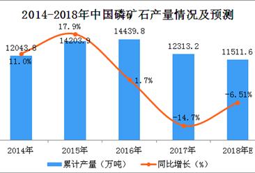 2018年1-5月全国磷矿石产量达4189.8万吨 累计增长4.1%