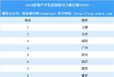 2018房地产开发投资吸引力排行榜TOP50:南京重庆不敌武汉(附榜单)
