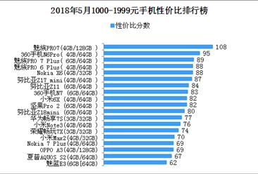 2018年5月1000-1999元手机性价比排行榜