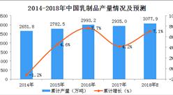 2018年1-5月全国乳制品产量数据分析:产量同比增长7.6%