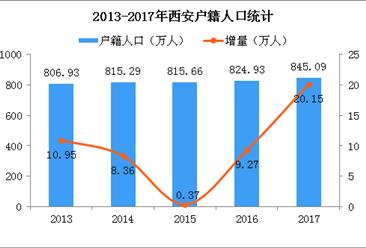 2018年西安落户人口突破50万 学历落户和人才引进占比65.8%(图)