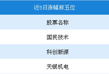 2018年6月5G概念行情周报:中兴通讯以-40.0%成为本周跌幅最多的个股(6.19-6.22)