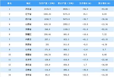 2018年5月全国各省市铁矿石原矿产量排行榜
