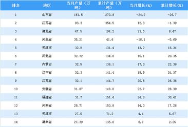 2018年5月全国各省市原盐产量排行榜