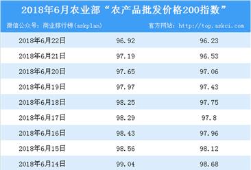 2018年6月22日农产品批发价格指数分析:猪肉价格下降1.2%(表)