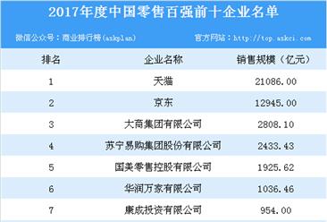 2017年度中国零售百强榜单出炉:天猫以销售规模2.11万亿第一(附榜单)