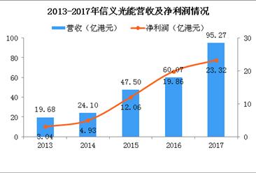 2017年信义光能经营数据分析(附图表)