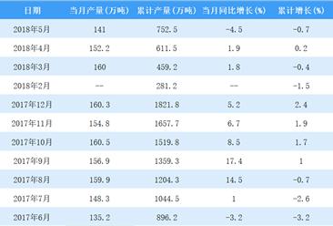 2018年5月中国乙烯产量141万吨 同比减少4.5%(图)