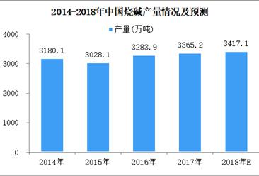 2018年1-5月全国烧碱累计产量1436.9万吨 同比减少0.4%(图)
