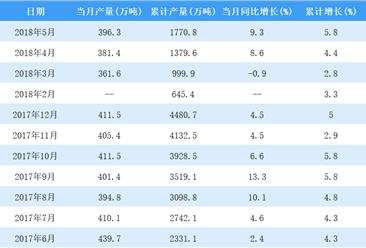 2018年1-5月全国合成纤维累计产量1770.8万吨 同比增长5.8%(图)