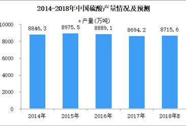 2018年1-5月全国硫酸产量3431.8万吨 同比减少0.5%(图)