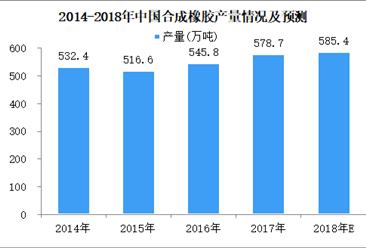 2018年1-5月全国合成橡胶累计产量226万吨 同比增长9.4%(图)