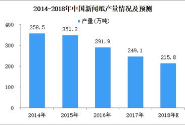 2018年5月全国新闻纸产量数据分析:产量同比减少16.2%(图)