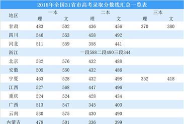 2018年全国31省市高考录取分数线汇总一览表(持续更新)