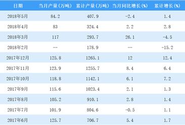 2018年5月中国合成洗涤剂产量84.2万吨 同比减少2.4%(图)