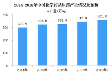 2018年5月中国化学药品原药产量25.7万吨 同比减少5.9%(图)