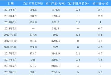 2018年1-5月全国纱产量数据分析:累计产量1379.6万吨(图)