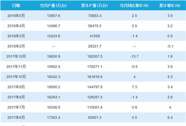 2018年1-5月中国手机产量统计情况:5月手机产量超13000万台(附图表)