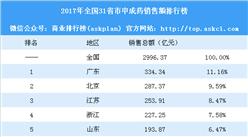 2017年全国31省市中成药销售额排行榜:广东第一 江苏第三(附榜单)